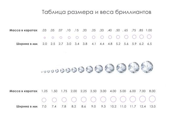Размеры бриллиантов по каратам