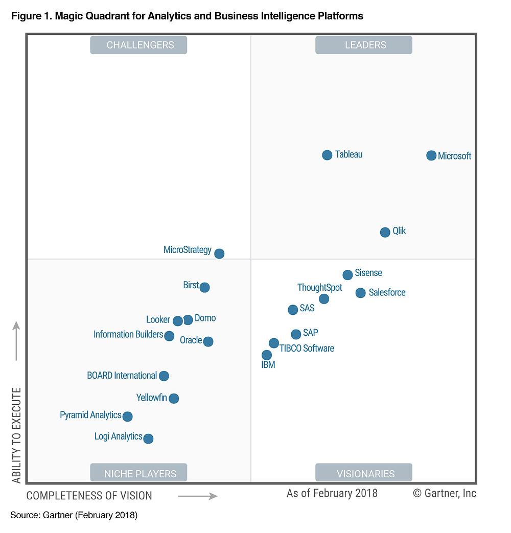 Gartner Magic Quadrant 2018 - BI & Analytics