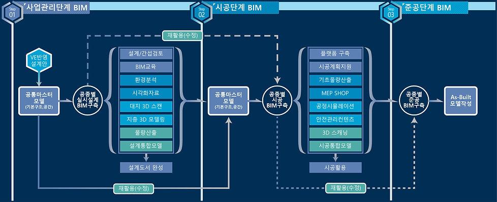 BIM-프로세스.jpg