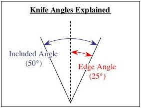 Advice and Theory of Sharpening Angles for Knives