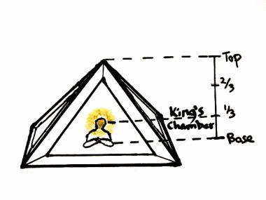 Diagram of an ideal-sized pyramid where the head of the person sitting inside it is at the King's Chamber level.