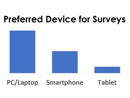 Think Mobile! when designing surveys.