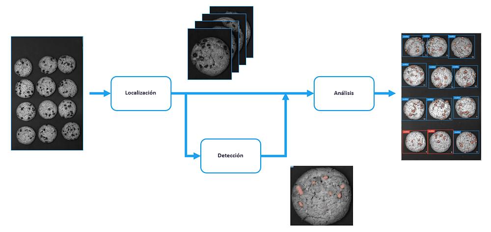 Esquema del funcionamiento de una red neuronal multistep