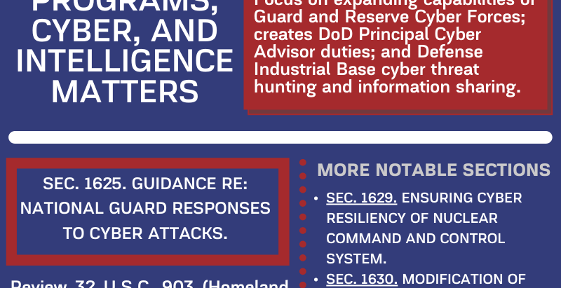 NDAA FY21 - CYBERSECURITY WITH A NATIONAL GUARD AND THREAT HUNTING FOCUS