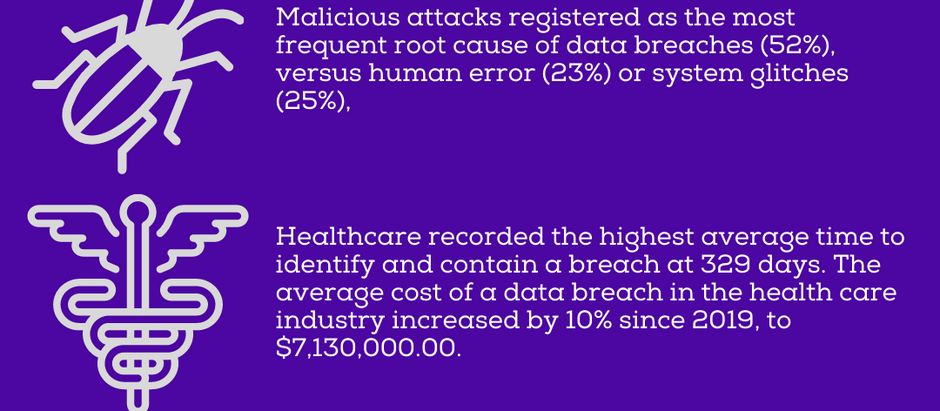 DATA BREACH METRICS FROM 2019 TO 2020: Overall Decrease in Cost, but Increase in Cost for Healthcare