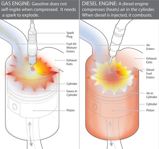 תהליך הבערה במנוע עם בנזין וסולר