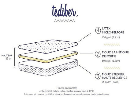 5.3.1 Tediber composition, matelas, sommeil club