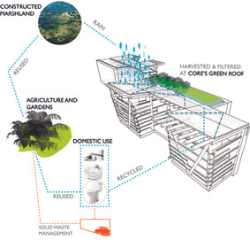 Water Collection Diagram for Rural Social Housing, Colombia