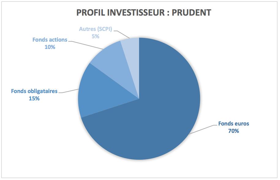Exemple de répartition d'allocation pour un profil investisseur prudent