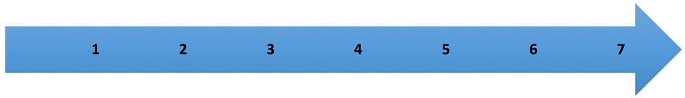échelle de risque allant de 1 à 7 représenté par une flèche
