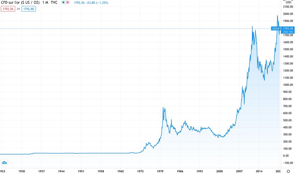 Evolution du cours de l'Or