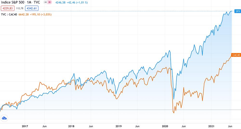 Comparaison graphique du S&P500 et du CAC40 sur une période de 5 années