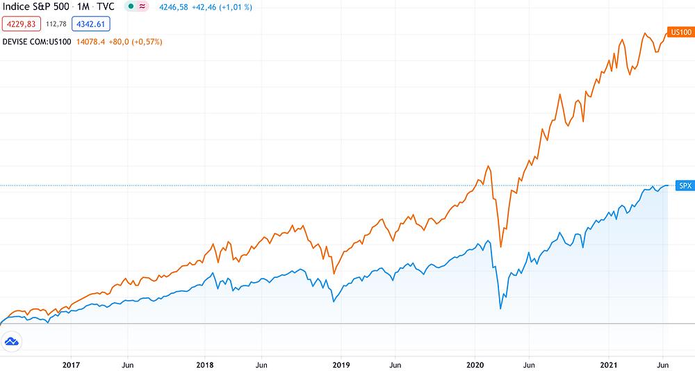 Comparaison graphique de l'évolution du S&P500 et du Nasdaq 100 sur 5 années