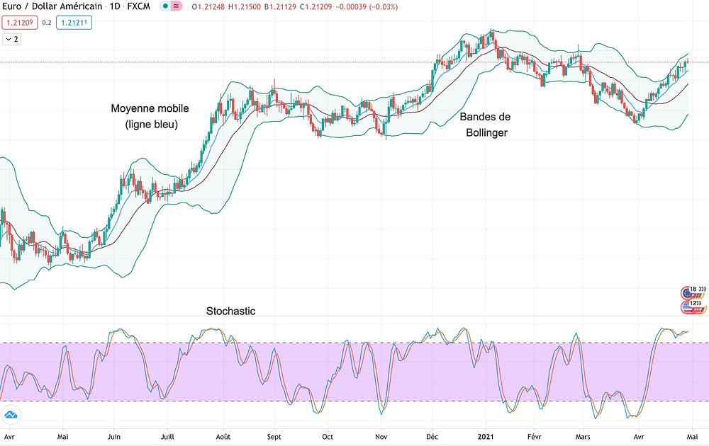 Graphique EUR/USD analyse