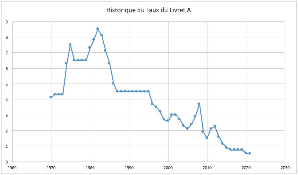 Les rendements du Livret A de 1970 à 2021