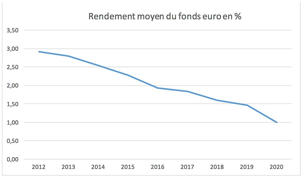Evolution du fonds en euro