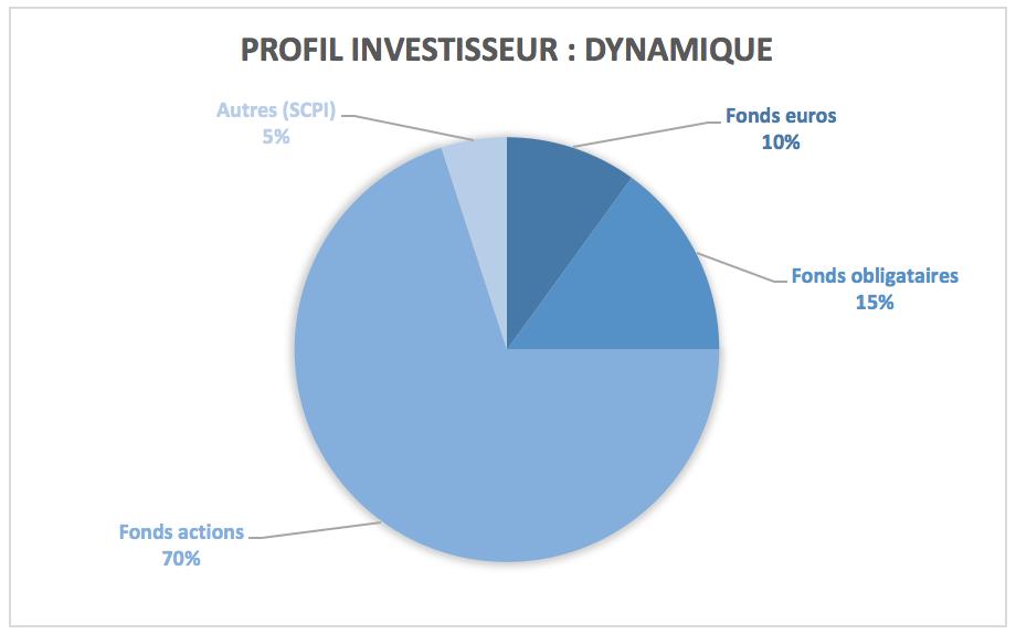 Modèle de répartition pour un profil investisseur dynamique