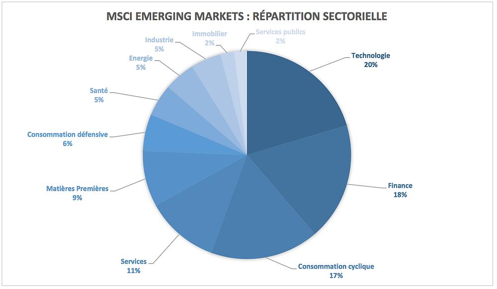 Répartition sectorielle de l'indice MSCI Emerging Markets