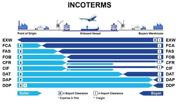 Netcycle Incoterms
