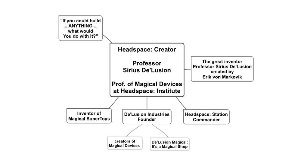 Prof Delusion Mindmap.png