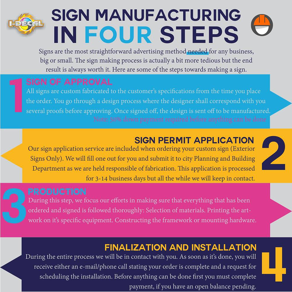 infographic explaining sign manufacturing