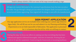 Sign Manufacturing in 4 Steps