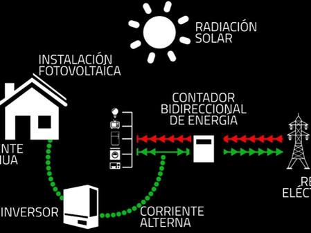 Real Decreto 900/2015. Modalidades de suministro de energía eléctrica con autoconsumo y de producció