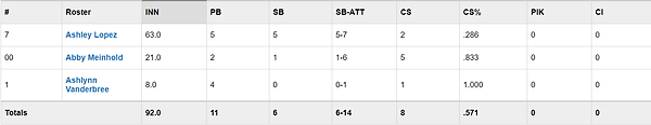 Fall Catcher stats.png