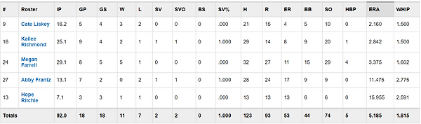 Fall Pitching Stats.png