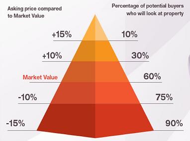 Home Price vs Market Value