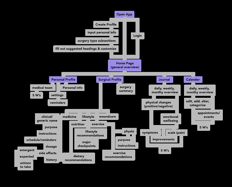 Content Diagram-01.png