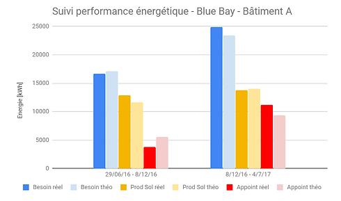 schéma_performance_énergétique.PNG
