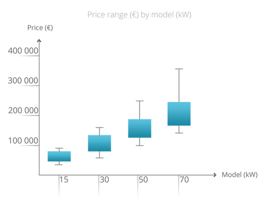 Price Graph Total.png
