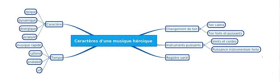 Carte mentale 1.jpg