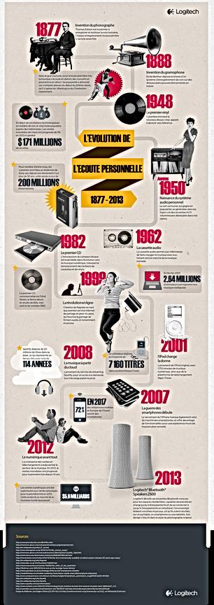 infographie-musique-age.png