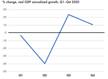 The economic shape of things to come?