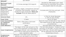 Side-By-Side Comparison of the Paycheck Protection Program and Economic Injury Disaster Loans