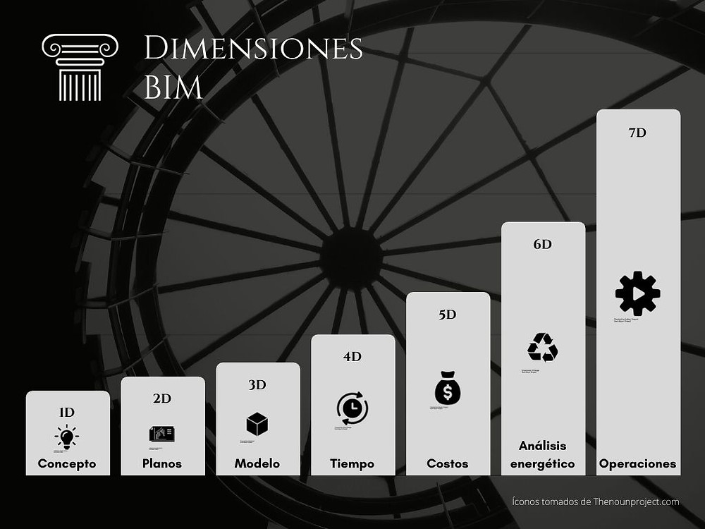 Dimensiones BIM