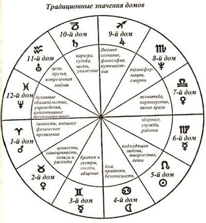 Значение домов гороскопа
