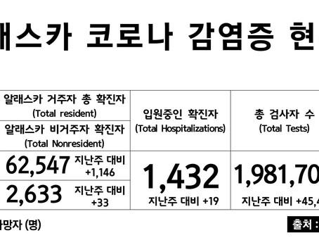 4/12일 기준, 코로나 확진자 & 사망자 수