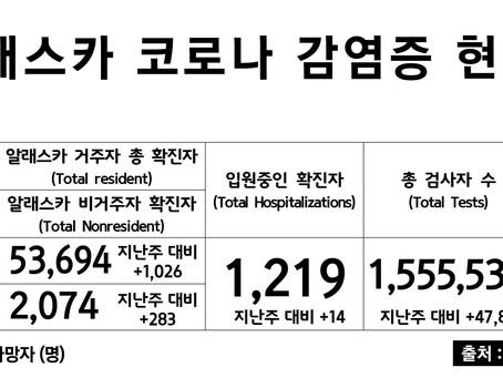 2/8일 기준, 코로나 확진자 & 사망자 수