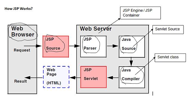 Introduction to Java Server Pages ( JSP )