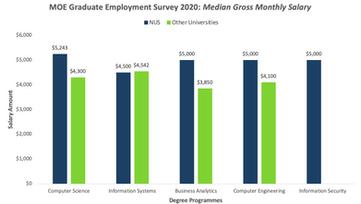 GES 2020 Median Gross Monthly Salary NUS