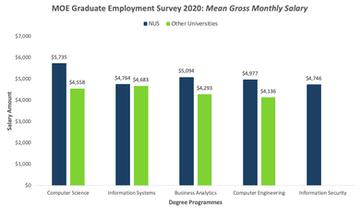 GES 2020 Mean Gross Monthly Salary NUS C