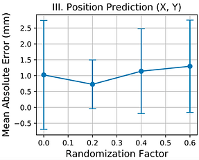 robustness_to_randomisation_level