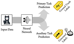 meta_auxiliary_learning_neurips_2019