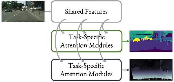 multi_task_learning_cvpr_2019