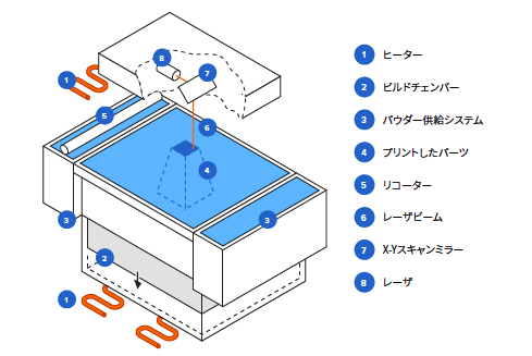 Formlabs Fuse 1 用語解説