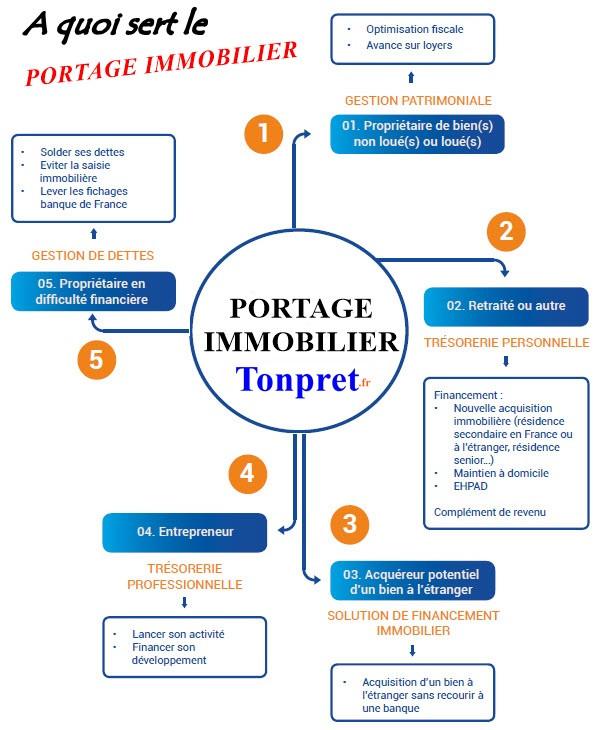 Toutes les solutions que vous apporte le portage immobilier pour garantir ou valoriser votre patrimoine