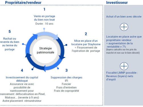 Stratégie patrimoniale pour les propriétaires d'une résidence secondaire non louée.